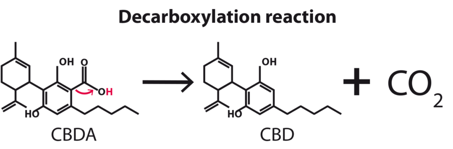 Figure 1: reaction of decarboyclation of CBDA to CBD